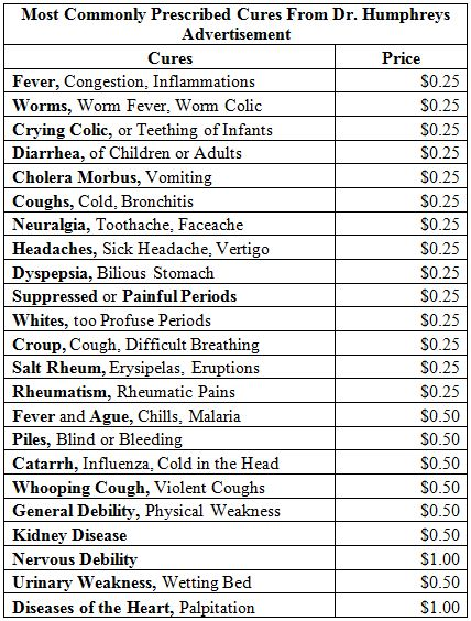 Figure 2. This table is a list of the most prescribed cures, and cost, prescribed by Dr, Humphreys of New York, NY. This advertisement was found in multiple editions of The Allentown Democrat newspaper. (Version printed July 17, 1889).
