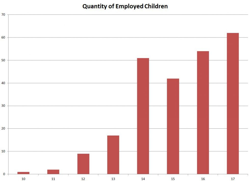 Figure 3. Chart showing number of children (ages <18) working in the First and Sixth Wards. From 1880 census.